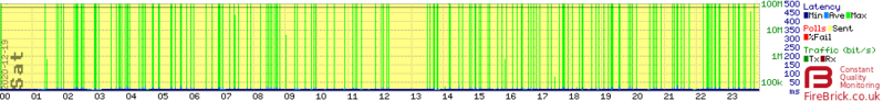 File:Technicolor-latency-spikes.png