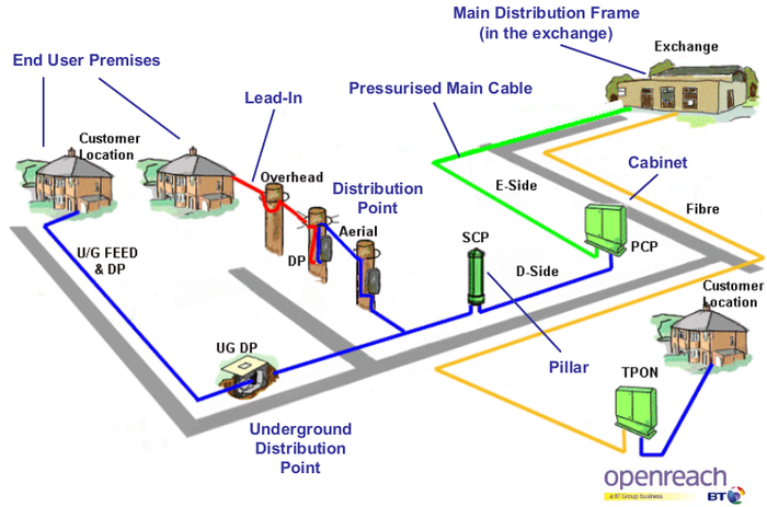 Exchange-to-premises-wiring